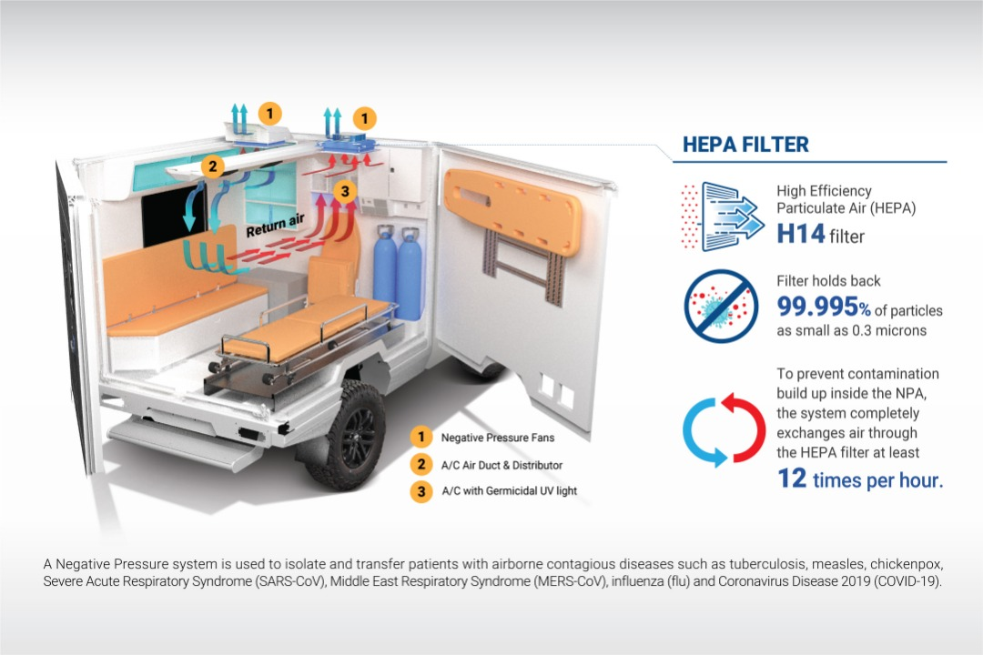 Internal mechanism and equipment in a Weststar's Negative Pressure Ambulance.   Infographic by Weststar Group/Press release